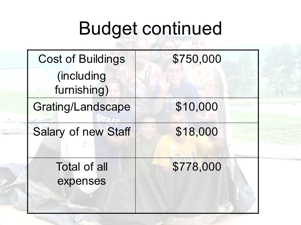 Budget continued Cost of Buildings (including furnishing) $750,000 Grating/Landscape$10,000 Salary of new Staff$18,000 Total of all expenses $778,000