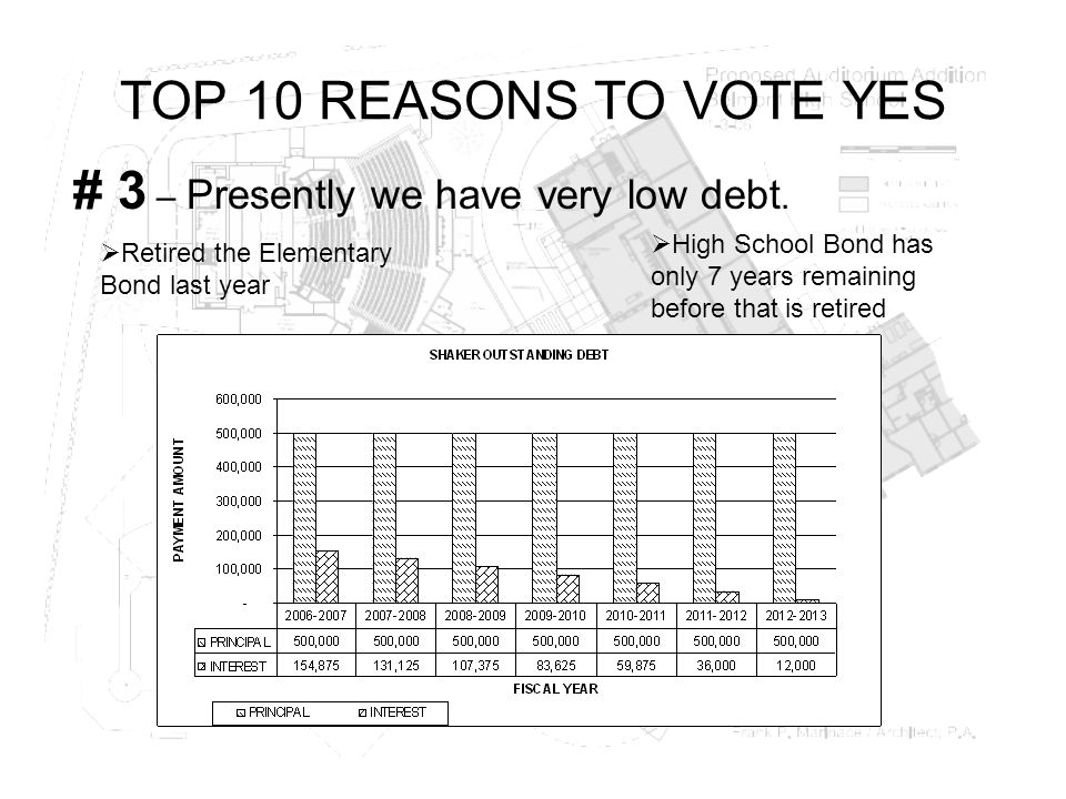 TOP 10 REASONS TO VOTE YES # 3 – Presently we have very low debt.