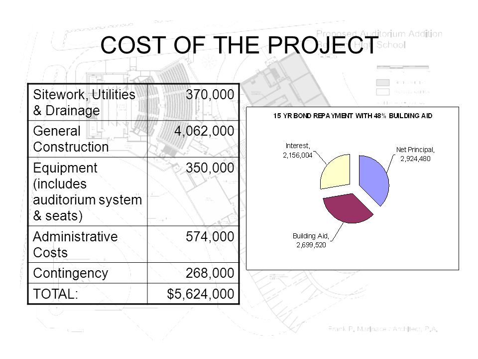 COST OF THE PROJECT Sitework, Utilities & Drainage 370,000 General Construction 4,062,000 Equipment (includes auditorium system & seats) 350,000 Administrative Costs 574,000 Contingency268,000 TOTAL:$5,624,000
