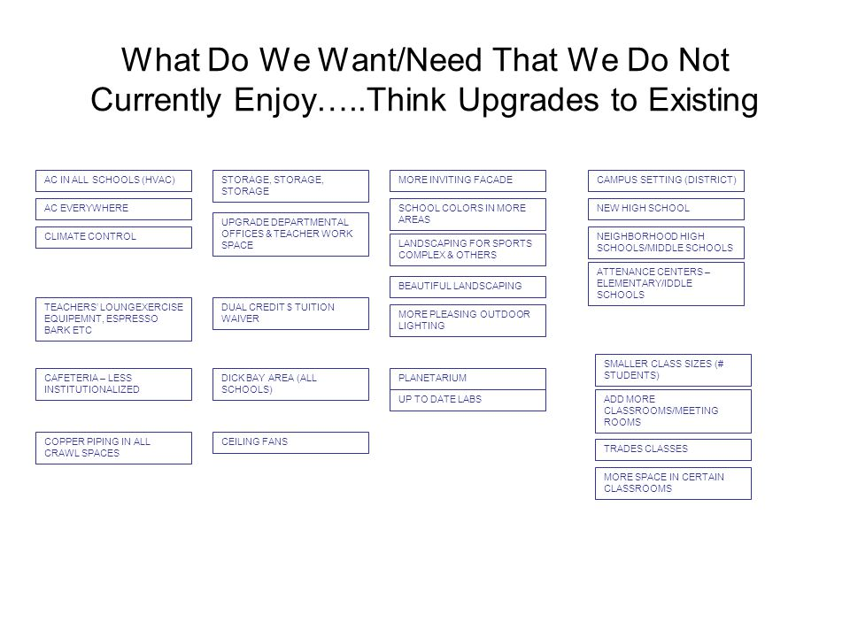 What Do We Want/Need That We Do Not Currently Enjoy…..Think Upgrades to Existing STORAGE, STORAGE, STORAGE UPGRADE DEPARTMENTAL OFFICES & TEACHER WORK SPACE AC IN ALL SCHOOLS (HVAC) AC EVERYWHERE CLIMATE CONTROL TEACHERS' LOUNGEXERCISE EQUIPEMNT, ESPRESSO BARK ETC CAFETERIA – LESS INSTITUTIONALIZED MORE PLEASING OUTDOOR LIGHTING MORE INVITING FACADE LANDSCAPING FOR SPORTS COMPLEX & OTHERS SCHOOL COLORS IN MORE AREAS BEAUTIFUL LANDSCAPING COPPER PIPING IN ALL CRAWL SPACES CEILING FANS DICK BAY AREA (ALL SCHOOLS) DUAL CREDIT $ TUITION WAIVER ATTENANCE CENTERS – ELEMENTARY/IDDLE SCHOOLS NEIGHBORHOOD HIGH SCHOOLS/MIDDLE SCHOOLS NEW HIGH SCHOOL CAMPUS SETTING (DISTRICT) UP TO DATE LABS PLANETARIUM MORE SPACE IN CERTAIN CLASSROOMS TRADES CLASSES ADD MORE CLASSROOMS/MEETING ROOMS SMALLER CLASS SIZES (# STUDENTS)