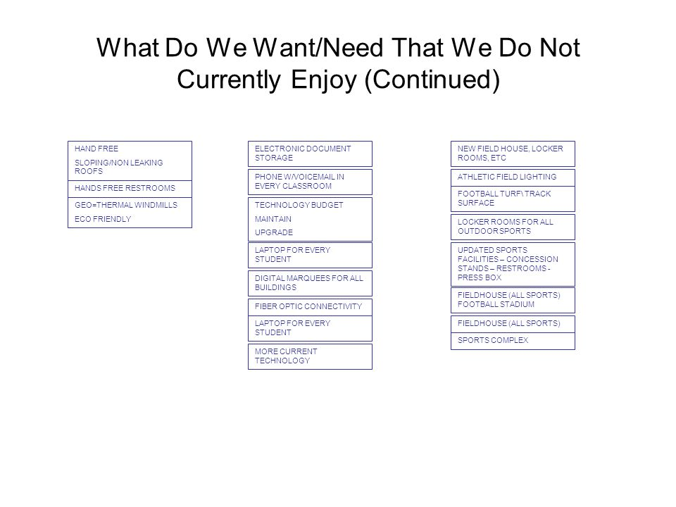 What Do We Want/Need That We Do Not Currently Enjoy (Continued) HAND FREE SLOPING/NON LEAKING ROOFS HANDS FREE RESTROOMS GEO=THERMAL WINDMILLS ECO FRIENDLY ELECTRONIC DOCUMENT STORAGE PHONE W/VOICEMAIL IN EVERY CLASSROOM TECHNOLOGY BUDGET MAINTAIN UPGRADE LAPTOP FOR EVERY STUDENT MORE CURRENT TECHNOLOGY FIBER OPTIC CONNECTIVITY DIGITAL MARQUEES FOR ALL BUILDINGS LAPTOP FOR EVERY STUDENT FOOTBALL TURF\ TRACK SURFACE SPORTS COMPLEX FIELDHOUSE (ALL SPORTS) FIELDHOUSE (ALL SPORTS) FOOTBALL STADIUM UPDATED SPORTS FACILITIES – CONCESSION STANDS – RESTROOMS - PRESS BOX LOCKER ROOMS FOR ALL OUTDOOR SPORTS ATHLETIC FIELD LIGHTING NEW FIELD HOUSE, LOCKER ROOMS, ETC