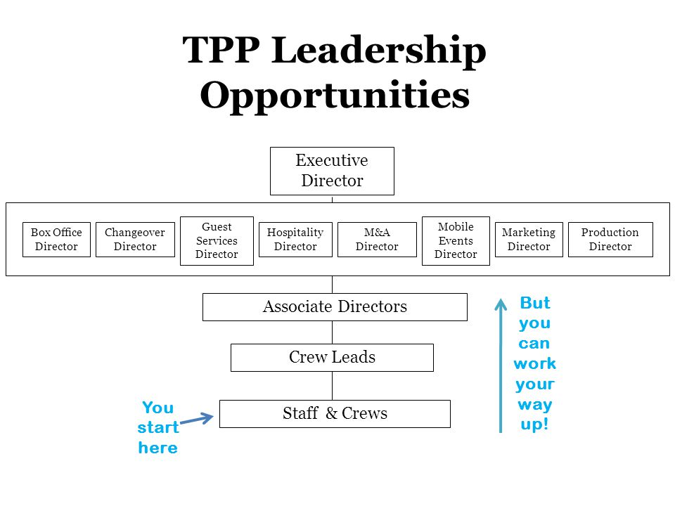 Executive Director Associate Directors Crew Leads Staff & Crews TPP Leadership Opportunities Production Director Box Office Director Changeover Director Guest Services Director Hospitality Director M&A Director Marketing Director Mobile Events Director You start here But you can work your way up!
