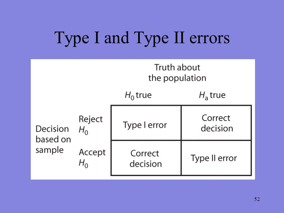 52 Type I and Type II errors
