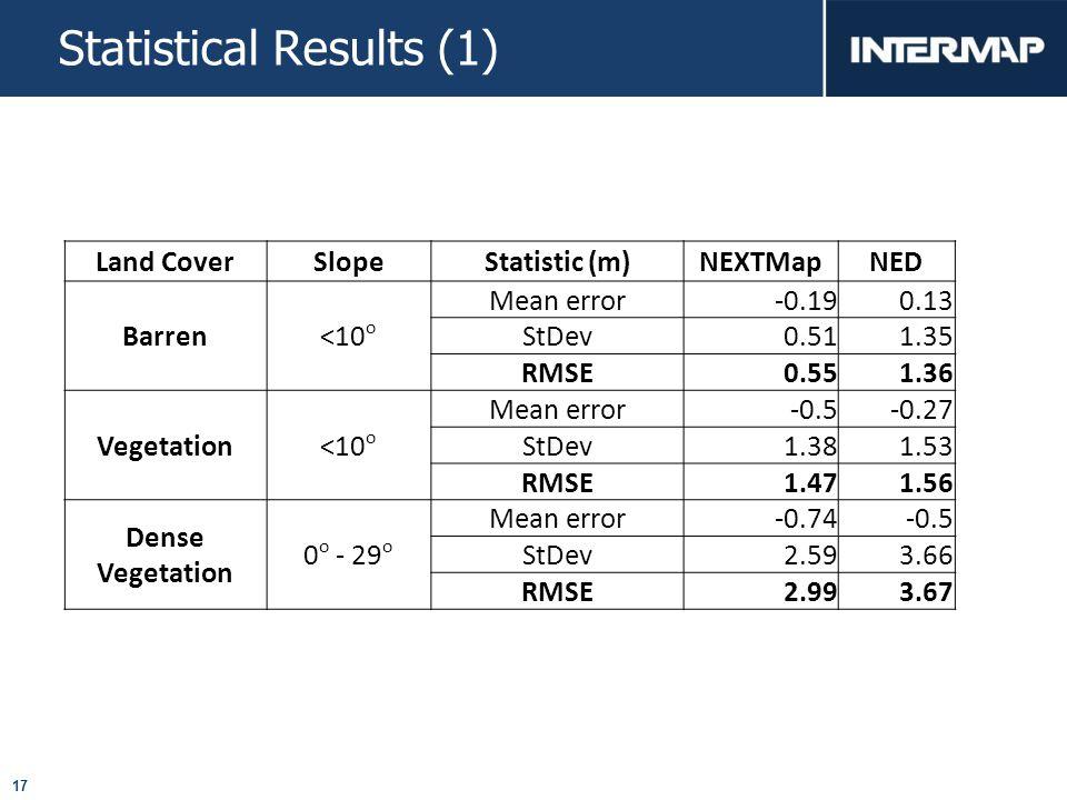 17 Statistical Results (1) Land CoverSlopeStatistic (m)NEXTMapNED Barren<10 o Mean error -0.190.13 StDev 0.511.35 RMSE 0.551.36 Vegetation<10 o Mean error -0.5-0.27 StDev 1.381.53 RMSE 1.471.56 Dense Vegetation 0 o - 29 o Mean error -0.74-0.5 StDev 2.593.66 RMSE 2.993.67