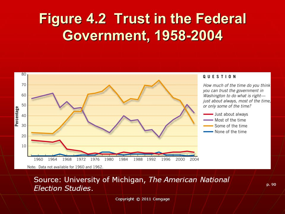 Figure 4.2 Trust in the Federal Government, 1958-2004 Copyright © 2011 Cengage p.