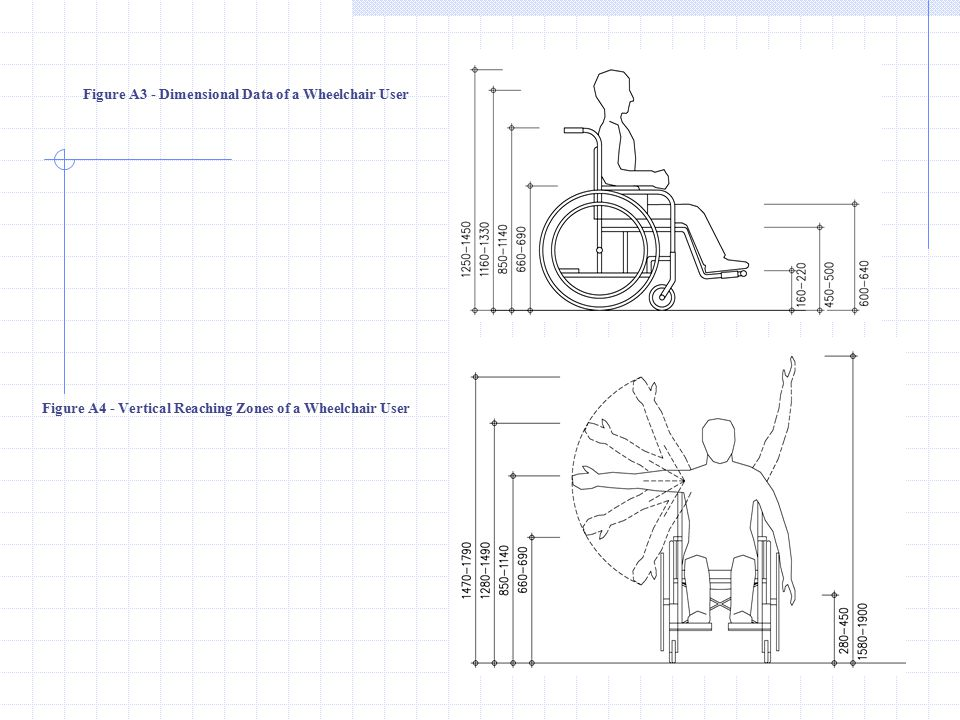 Figure A3 - Dimensional Data of a Wheelchair User Figure A4 - Vertical Reaching Zones of a Wheelchair User