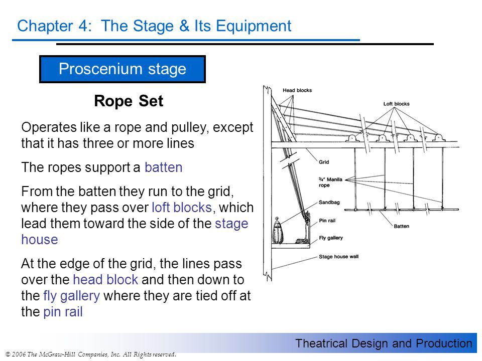 Theatrical Design and Production Chapter 4: The Stage & Its Equipment © 2006 The McGraw-Hill Companies, Inc. All Rights reserved. Proscenium stage Rop