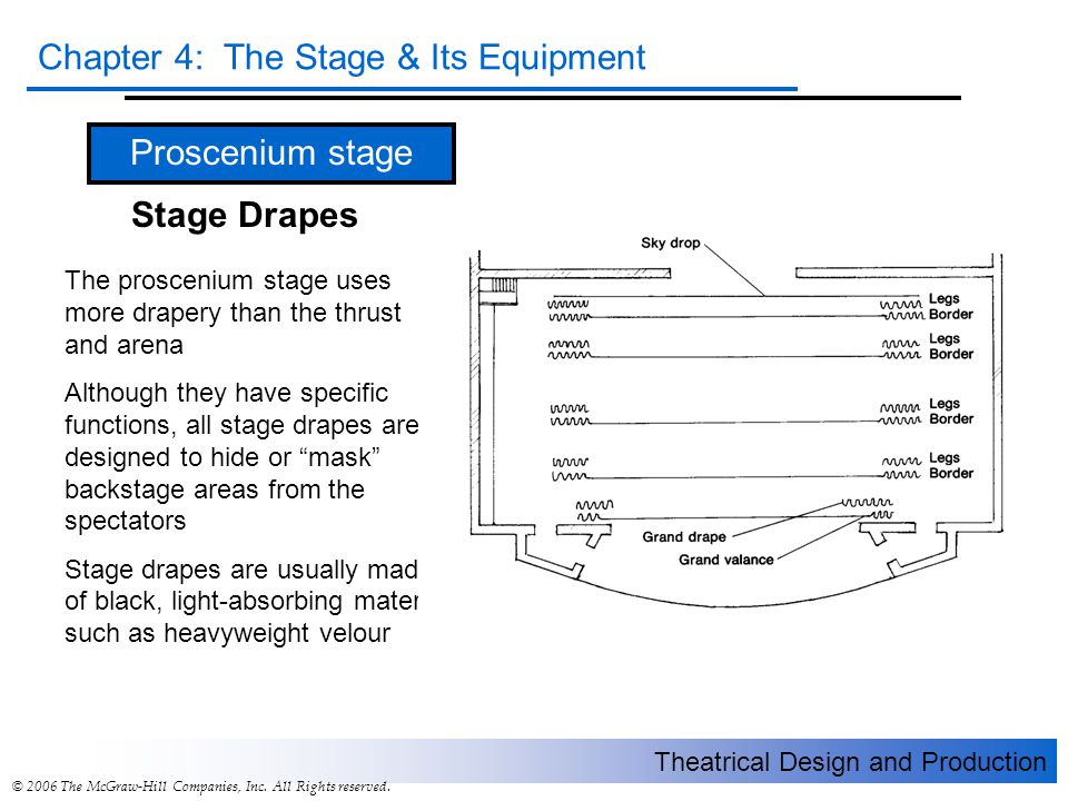 Theatrical Design and Production Chapter 4: The Stage & Its Equipment © 2006 The McGraw-Hill Companies, Inc. All Rights reserved. Proscenium stage Sta