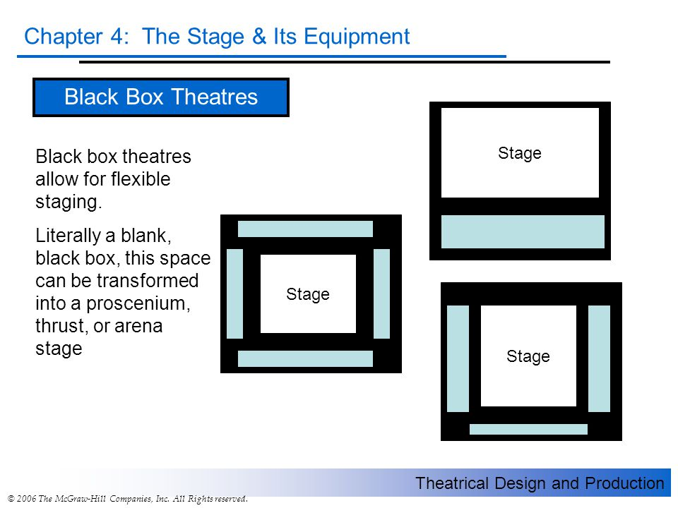 Theatrical Design and Production Chapter 4: The Stage & Its Equipment © 2006 The McGraw-Hill Companies, Inc. All Rights reserved. Black Box Theatres B