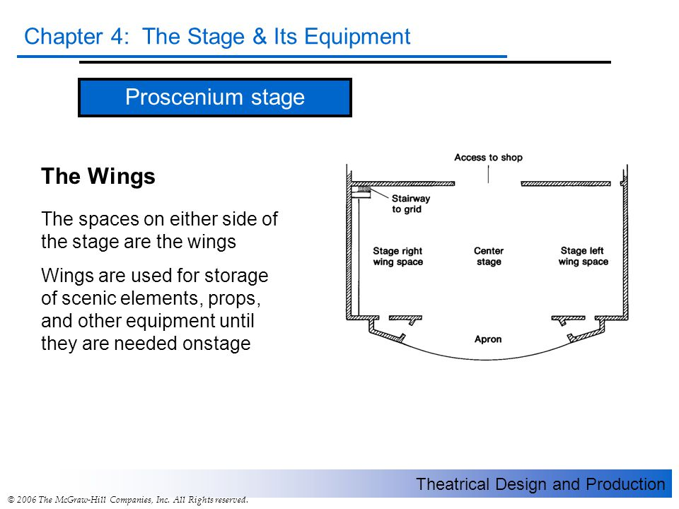 Theatrical Design and Production Chapter 4: The Stage & Its Equipment © 2006 The McGraw-Hill Companies, Inc. All Rights reserved. Proscenium stage The
