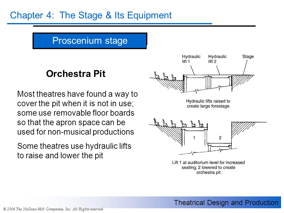 Theatrical Design and Production Chapter 4: The Stage & Its Equipment © 2006 The McGraw-Hill Companies, Inc. All Rights reserved. Proscenium stage Mos
