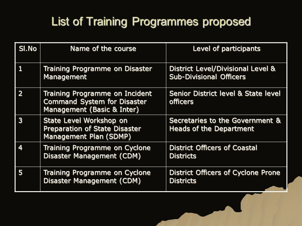 List of Training Programmes proposed Sl.No.TitleNumber 1Training Programmes on Incident Command System (ICS) Sponsored by the Ministry of Home Affairs