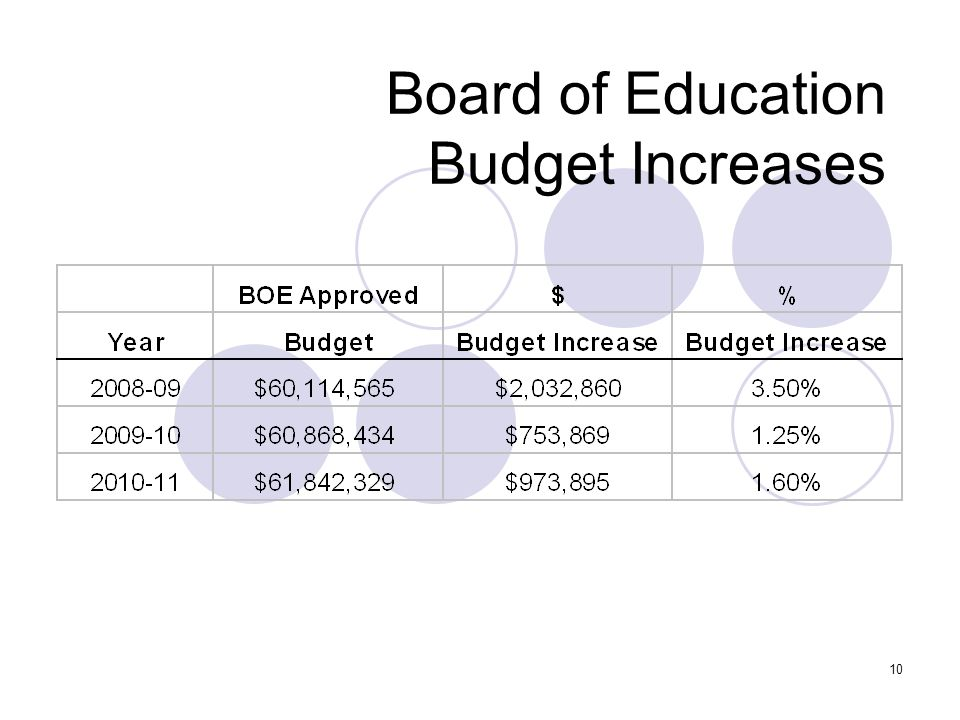 10 Board of Education Budget Increases