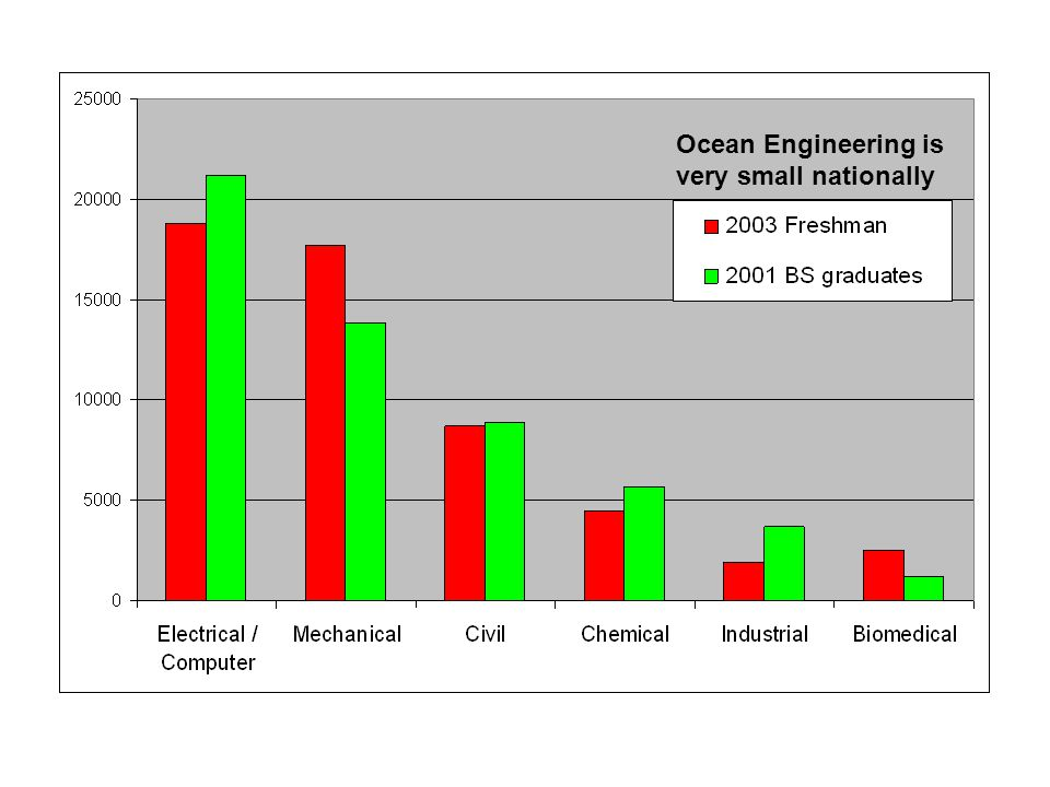 Ocean Engineering is very small nationally