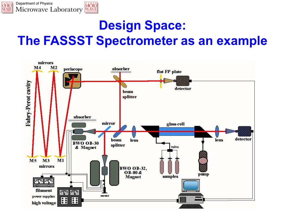 Design Space: The FASSST Spectrometer as an example