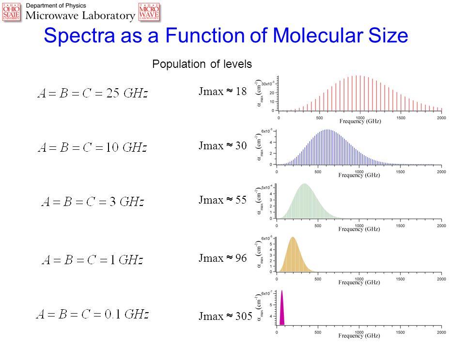 Jmax  18 Jmax  30 Jmax  55 Jmax  96 Jmax  305 Spectra as a Function of Molecular Size Population of levels