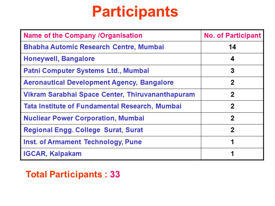 Participants Name of the Company /OrganisationNo.
