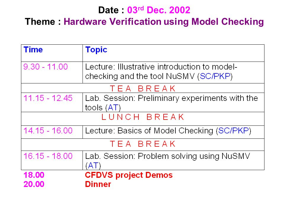 Date: 04 th Dec. 2002 Theme : Software verification using Model Checking