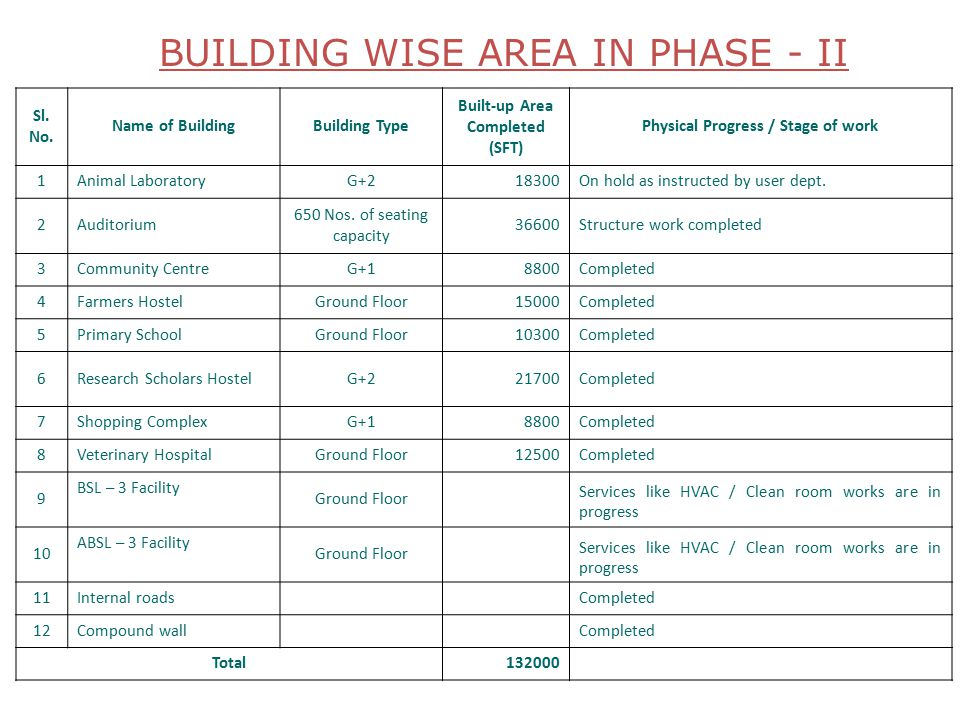 BUILDING WISE AREA IN PHASE - II Sl. No.