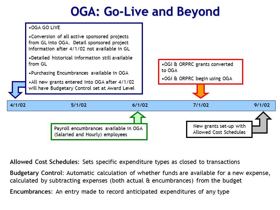 Allowed Cost Schedules: Sets specific expenditure types as closed to transactions Budgetary Control: Automatic calculation of whether funds are available for a new expense, calculated by subtracting expenses (both actual & encumbrances) from the budget Encumbrances: An entry made to record anticipated expenditures of any type OGA: Go-Live and Beyond 4/1/02 5/1/02 6/1/02 7/1/02 9/1/02 OGA GO LIVE Conversion of all active sponsored projects from GL into OGA.