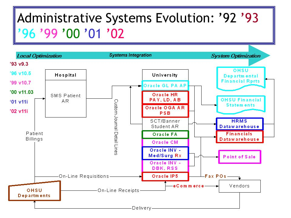 Administrative Systems Evolution: '92 '93 '96 '99 '00 '01 '02 Local OptimizationSystem Optimization Systems Integration '93 v9.3 '96 v10.5 '99 v10.7 '00 v11.03 '01 v11i '02 v11i