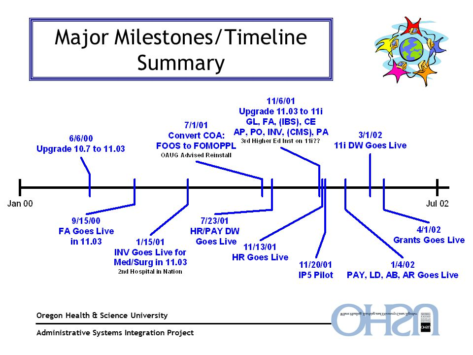 Oregon Health & Science University Sponsored Projects Administration Major Milestones/Timeline Summary Administrative Systems Integration Project