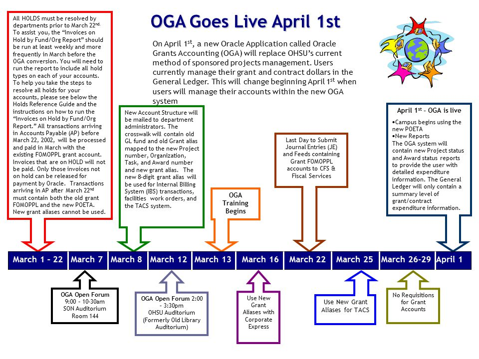 Oregon Health & Science University Sponsored Projects Administration OGA Goes Live April 1st On April 1 st, a new Oracle Application called Oracle Grants Accounting (OGA) will replace OHSU's current method of sponsored projects management.