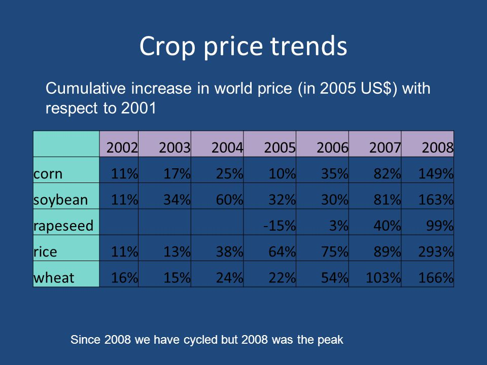 Crop price trends 2002200320042005200620072008 corn11%17%25%10%35%82%149% soybean11%34%60%32%30%81%163% rapeseed -15%3%40%99% rice11%13%38%64%75%89%293% wheat16%15%24%22%54%103%166% Cumulative increase in world price (in 2005 US$) with respect to 2001 Since 2008 we have cycled but 2008 was the peak