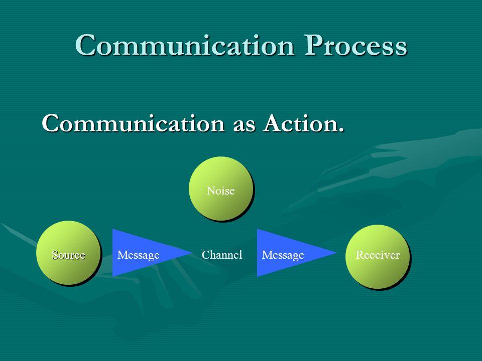 Communication Process Communication as Action. Channel Message Noise SourceReceiver