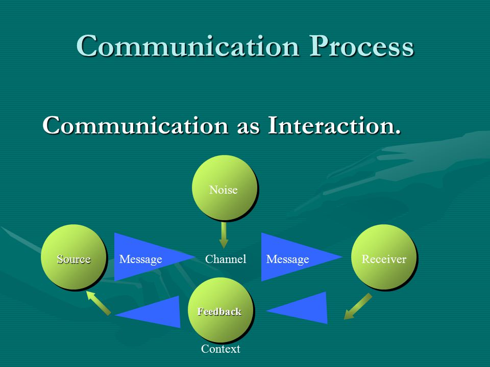 Communication Process Communication as Interaction.