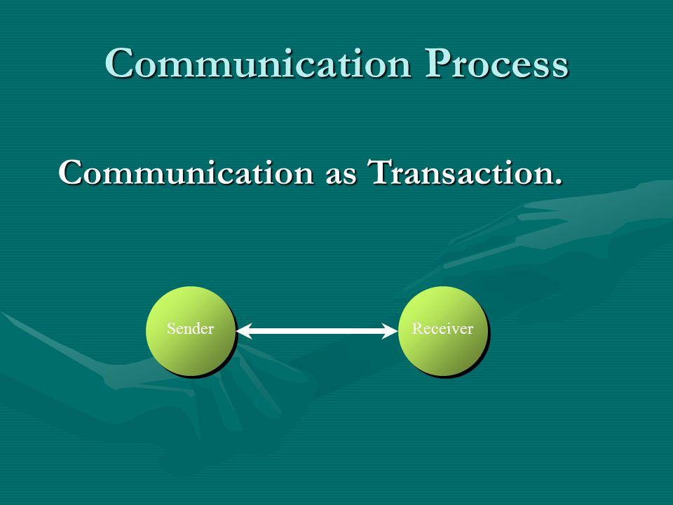 Communication Process Communication as Transaction. SenderReceiver