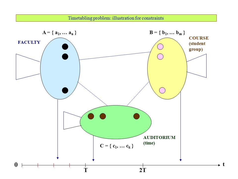 Timetabling problem: illustration for constraints A = { a 1, … a n }B = { b 1, … b m } C = { c 1, … c k } FACULTY COURSE (student group) AUDITORIUM (t