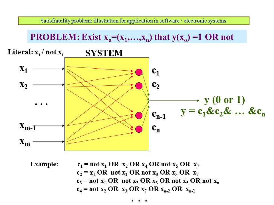 Satisfiability problem: illustration for application in software / electronic systems SYSTEM x1x1 xmxm x m-1 x2x2...