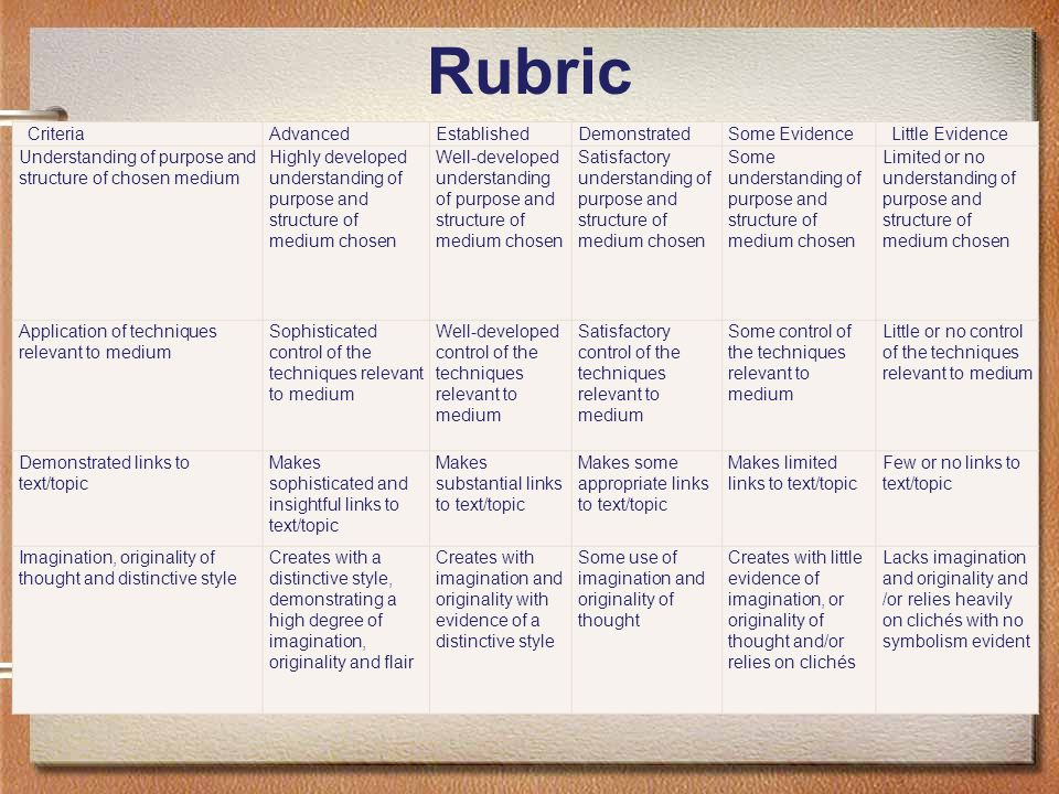 Rubric CriteriaAdvancedEstablishedDemonstratedSome EvidenceLittle Evidence Understanding of purpose and structure of chosen medium Highly developed un