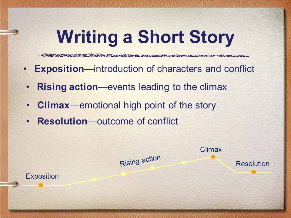 Climax—emotional high point of the story Resolution—outcome of conflict Exposition—introduction of characters and conflict Rising action—events leadin
