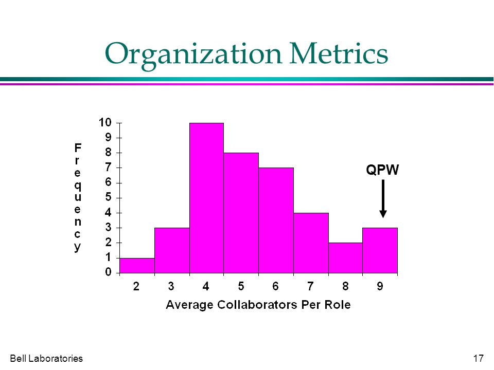 Bell Laboratories17 Organization Metrics QPW