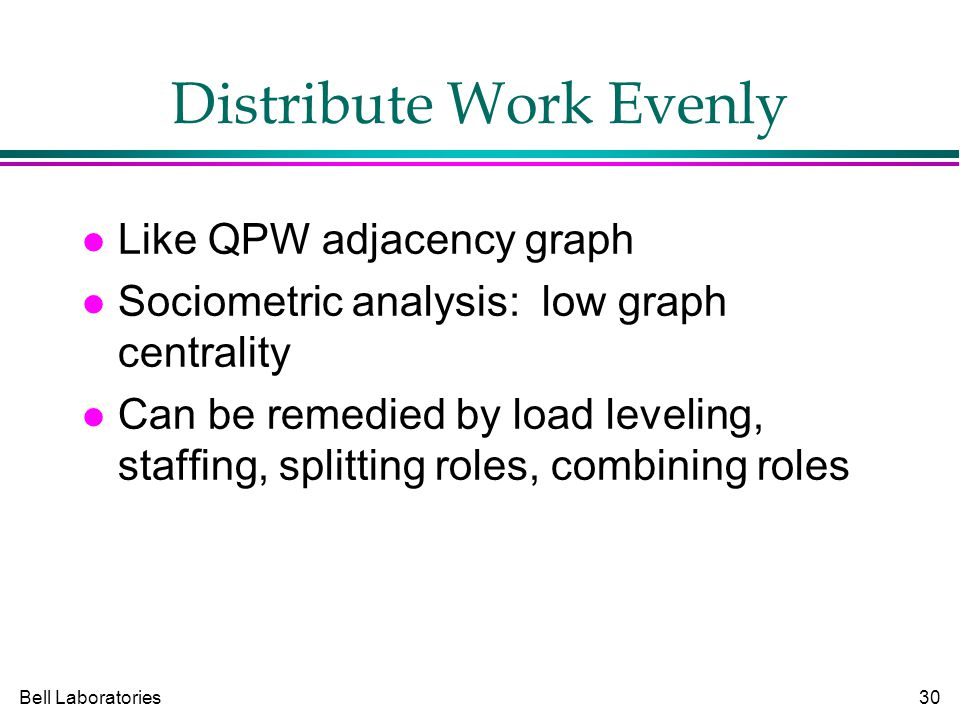 Bell Laboratories30 Distribute Work Evenly Like QPW adjacency graph Sociometric analysis: low graph centrality Can be remedied by load leveling, staffing, splitting roles, combining roles