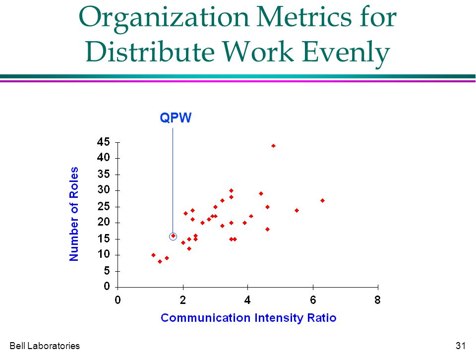 Bell Laboratories31 Organization Metrics for Distribute Work Evenly QPW