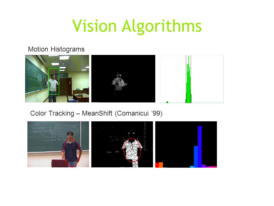 Vision Algorithms Motion Histograms Color Tracking – MeanShift (Comanicui '99)