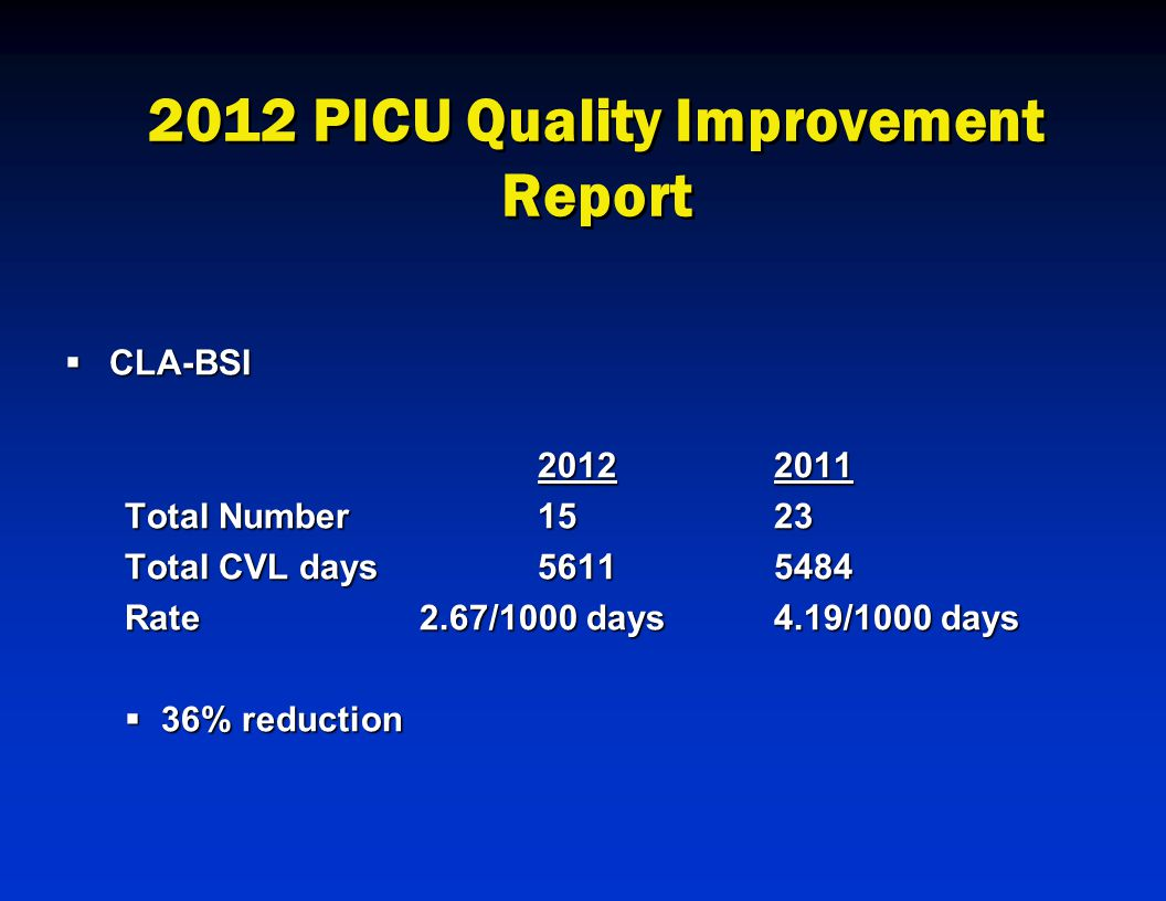 2012 PICU Quality Improvement Report  CLA-BSI 20122011 Total Number 1523 Total CVL days56115484 Rate2.67/1000 days4.19/1000 days  36% reduction