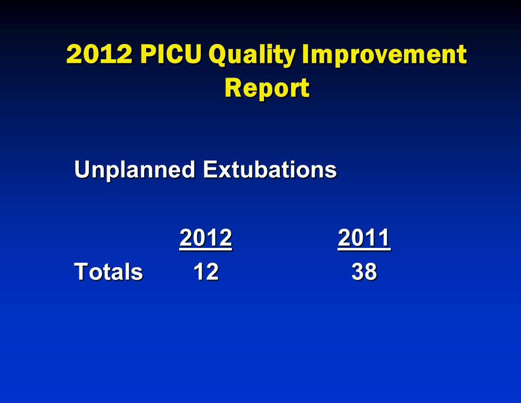 2012 PICU Quality Improvement Report Unplanned Extubations 20122011 Totals 12 38