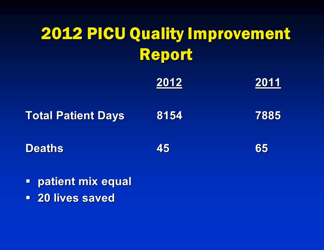 2012 PICU Quality Improvement Report 20122011 20122011 Total Patient Days81547885 Deaths4565  patient mix equal  20 lives saved