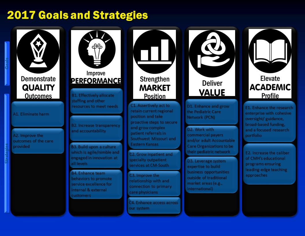 2017 Goals and Strategies Demonstrate Quality Outcomes Goals Strategies A1.