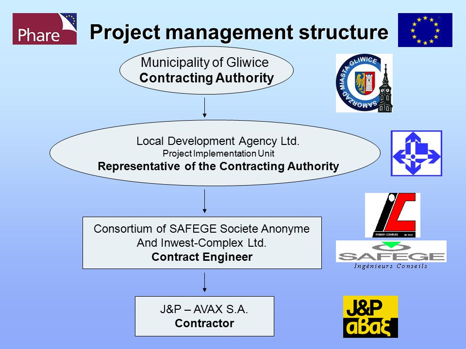 Project management structure Local Development Agency Ltd. Project Implementation Unit Representative of the Contracting Authority Municipality of Gli