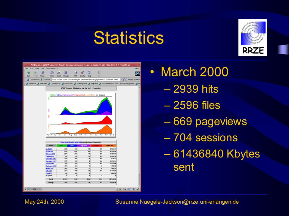May 24th, 2000Susanne.Naegele-Jackson@rrze.uni-erlangen.de Statistics March 2000 –2939 hits –2596 files –669 pageviews –704 sessions –61436840 Kbytes sent