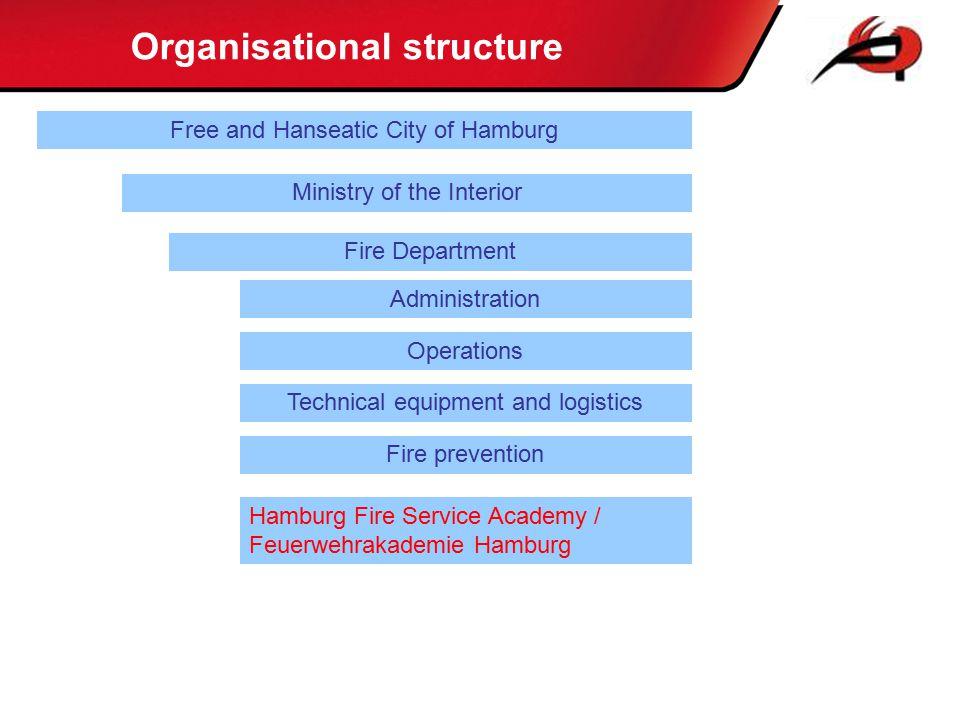 Free and Hanseatic City of Hamburg Ministry of the Interior Fire Department Administration Operations Technical equipment and logistics Fire preventio