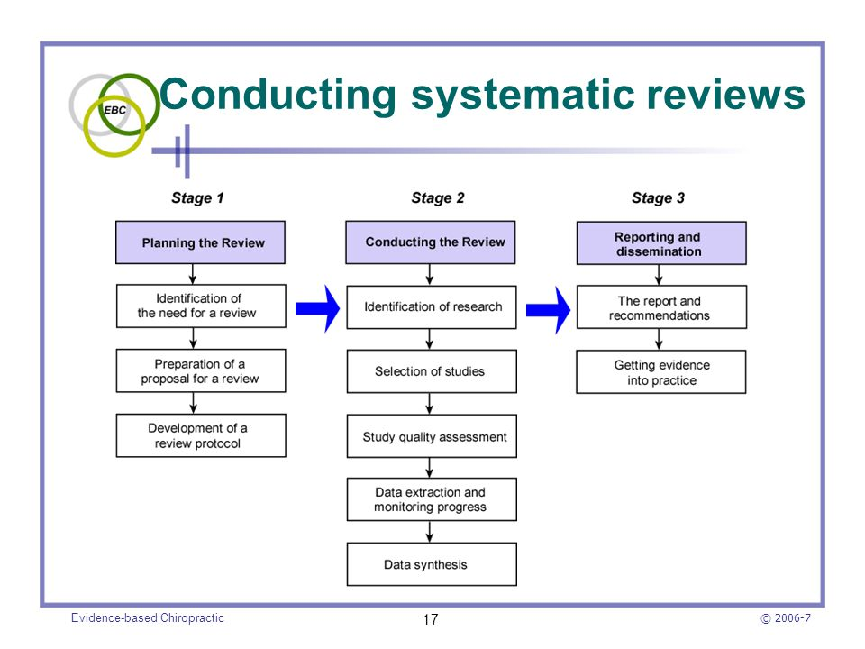 © 2006-7 Evidence-based Chiropractic 17 Conducting systematic reviews