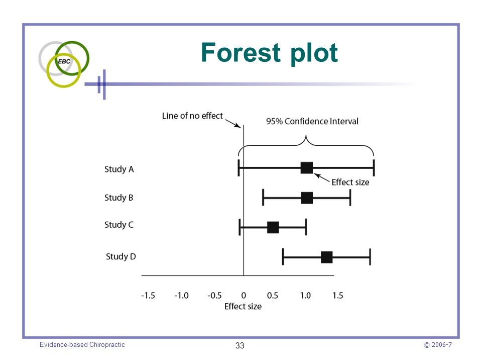© 2006-7 Evidence-based Chiropractic 33 Forest plot