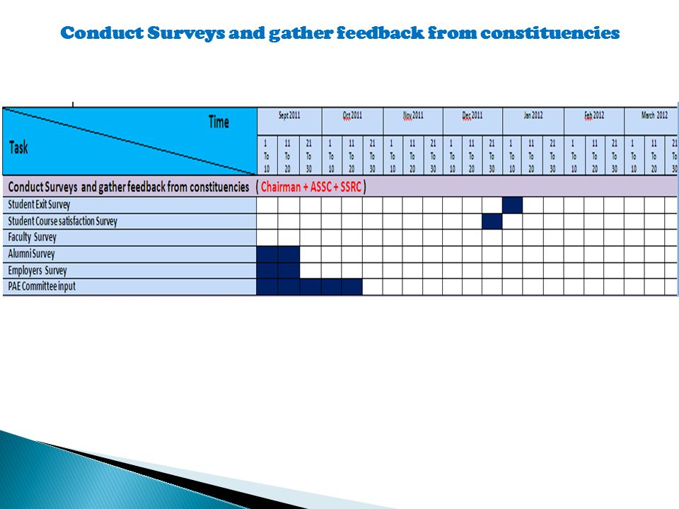 Conduct Surveys and gather feedback from constituencies