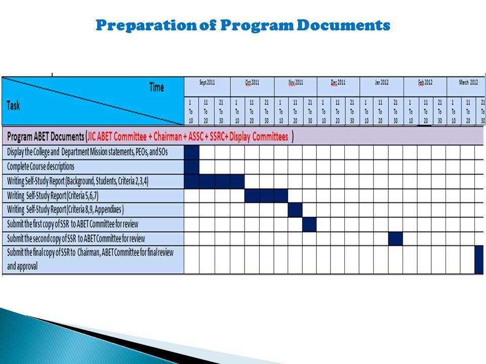 Preparation of Program Documents